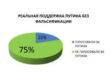 В. Басманов: «Реальная поддержка Путина в стране составляет не более 25%. И сейчас я вам это докажу»
